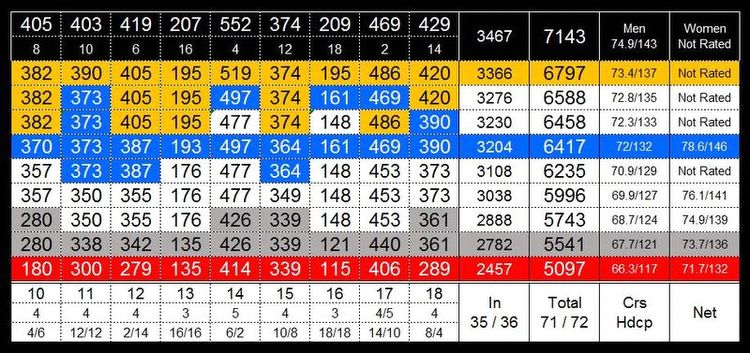 how to read a golf scorecard slope